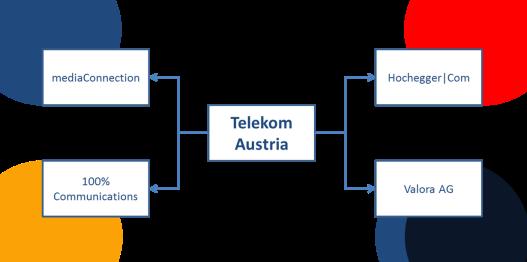 Telekom Austria Lobbying-Struktur