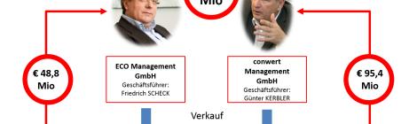 Verkauf der Managementgesellschaften von Kerbler und Scheck an die conwert